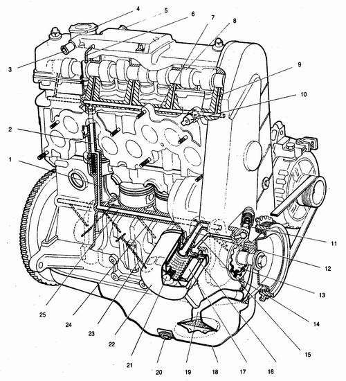 Система смазки двигателя ваз