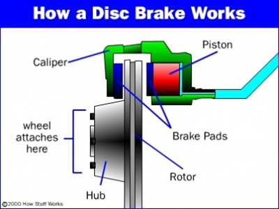 Схема устройства дисковых
