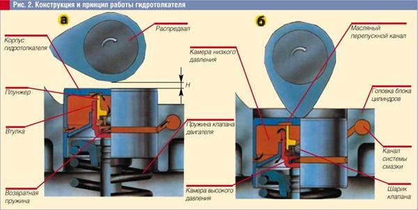 Как правильно поставить гидрокомпенсаторы в насечки на 405